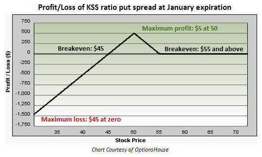 Profit and loss of Kohl's (KSS) ratio put spread
