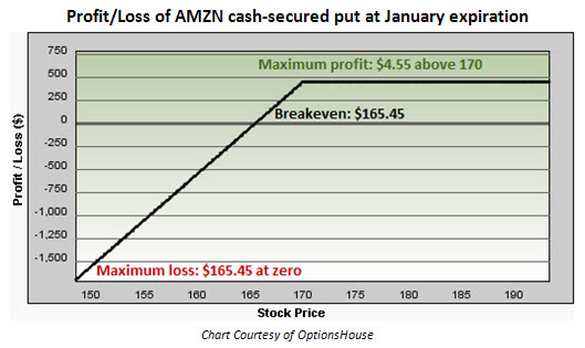 Profit and loss of Amazon.com cash-secured put