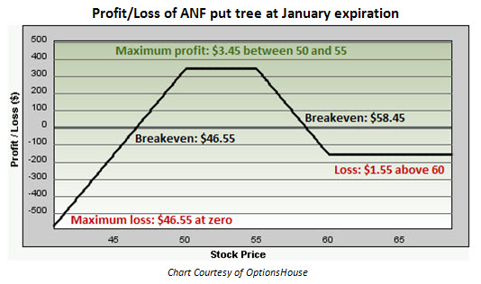 Profit and loss of Abercrombie & Fitch (ANF) put tree