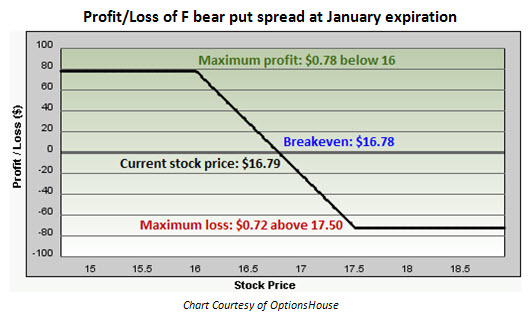 Profit and loss of Ford (F) bear put spread