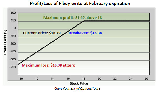 Profit and loss of Ford (F) buy write