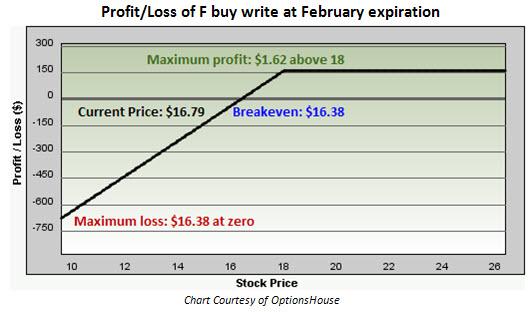 Option Trading Strategies For Ford Motor F Investors