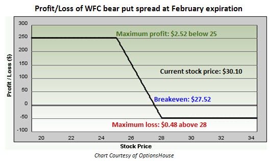 Profit and loss of Wells Fargo (WFC) bear put spread