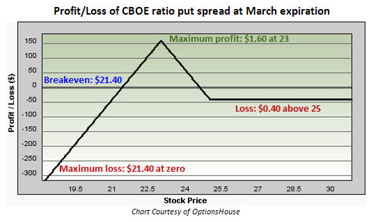 Profit and loss of CBOE Holdings (CBOE) ratio put spread