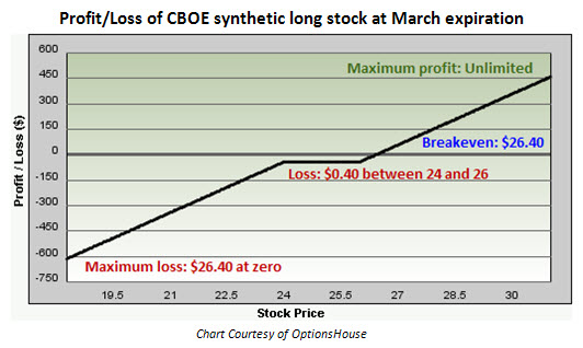 Profit and loss of CBOE Holdings (CBOE) synthetic long stock