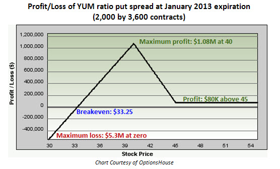 Profit and loss of Yum! Brands (YUM) ratio put spread