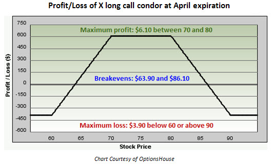 How to trade in call and put option
