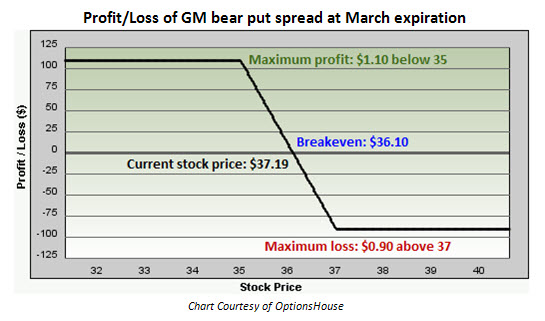 Profit and loss of General Motors (GM) bear put spread