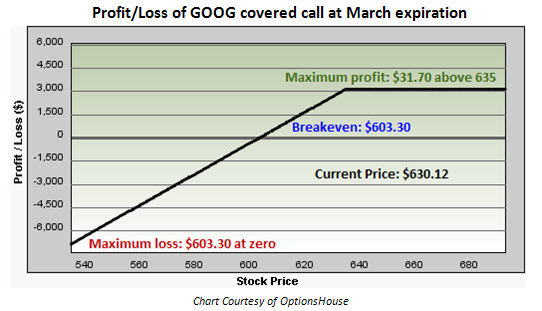 Google call options trading