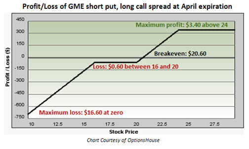 Profit Loss of GameStop (GME) short put, long call spread