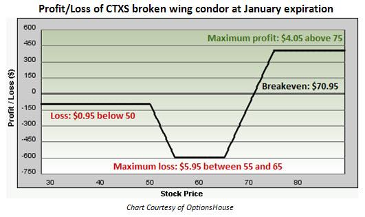 Profit Loss of Citrix (CTXS) broken-wing condor