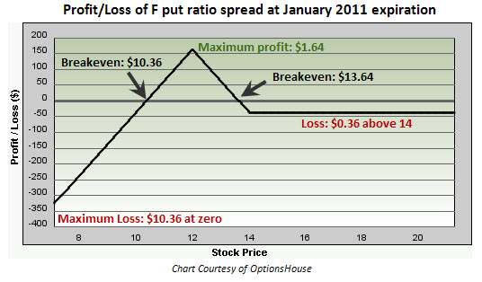 Profit and Loss of Ford (F) ratio put spread