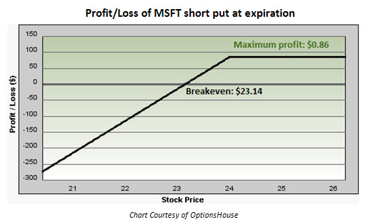 How to short stock optionshouse