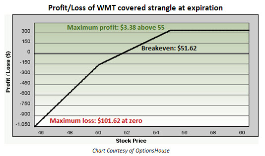Option Strategies for Range-Bound Wal-Mart Stores (NYSE:WMT